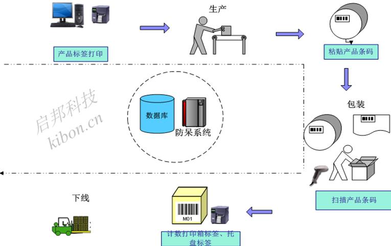 产品包装raybet雷竞技官网标签防错解决方案