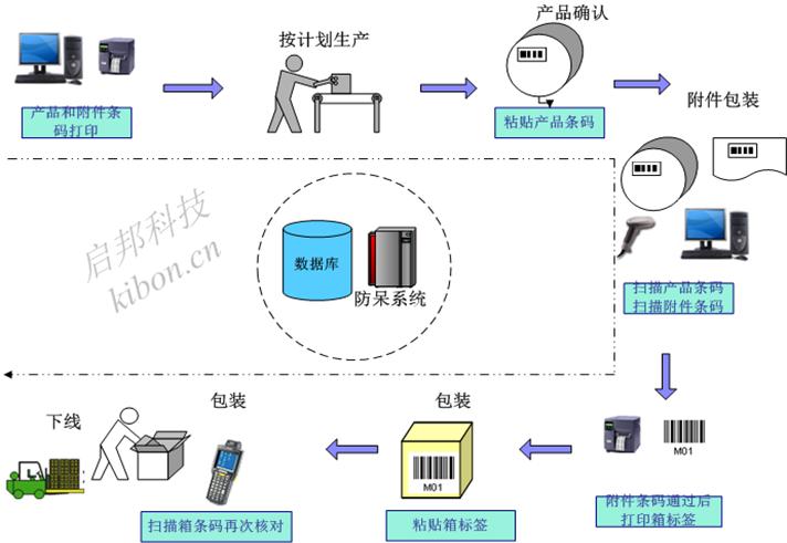 产品包装raybet雷竞技官网标签放错系统